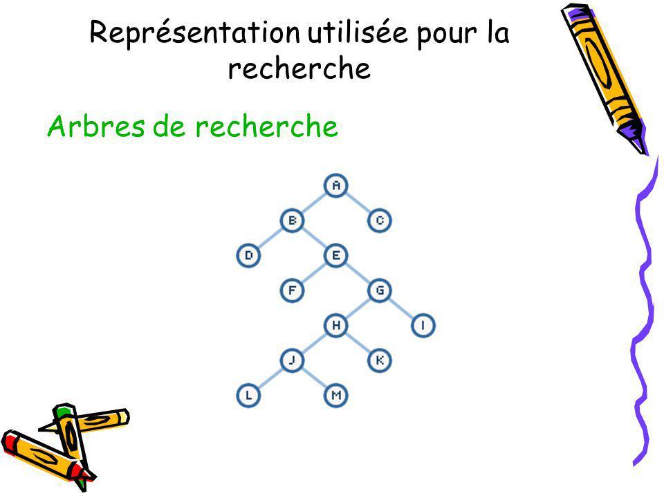 Représentation utilisée pour la recherche Arbres de recherche
