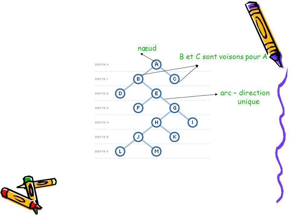 B et C sont voisons pour A nœud arc – direction unique