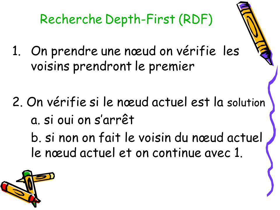 Recherche Depth-First (RDF) 1.On prendre une nœud on vérifie les voisins prendront le premier 2. On vérifie si le nœud actuel est la solution a. si ou