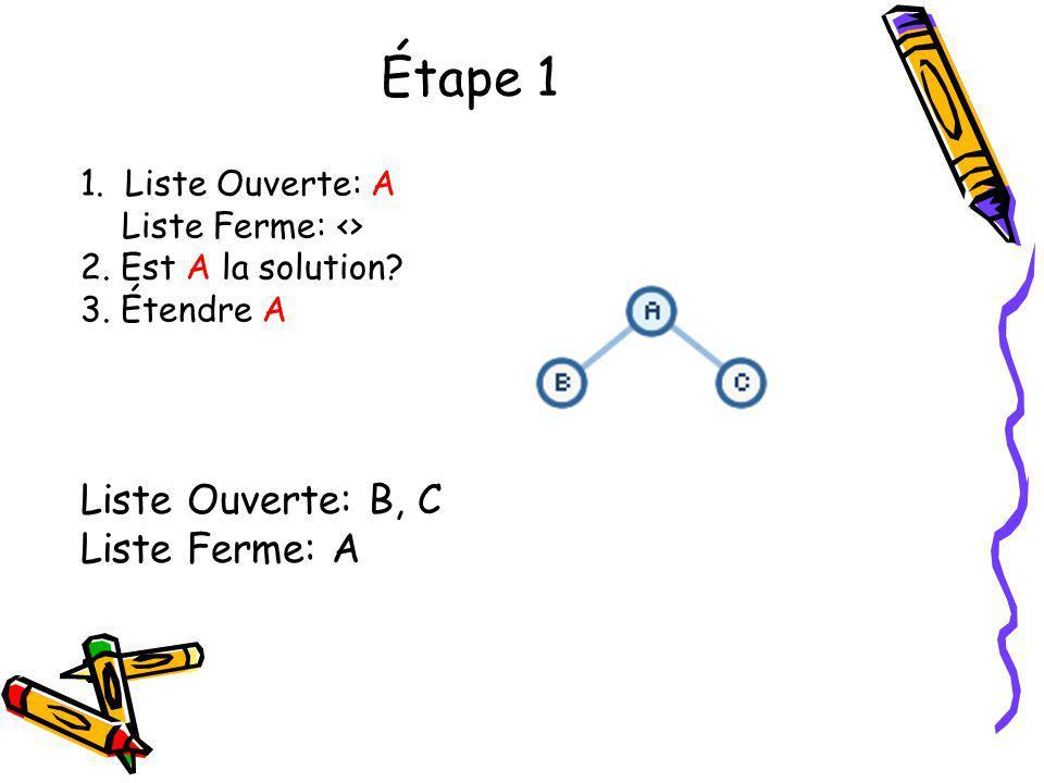 Étape 1 Liste Ouverte: B, C Liste Ferme: A 1. Liste Ouverte: A Liste Ferme: <> 2. Est A la solution? 3. Étendre A