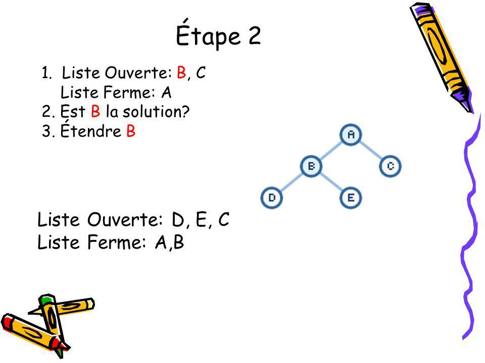 Étape 2 1. Liste Ouverte: B, C Liste Ferme: A 2. Est B la solution? 3. Étendre B Liste Ouverte: D, E, C Liste Ferme: A,B