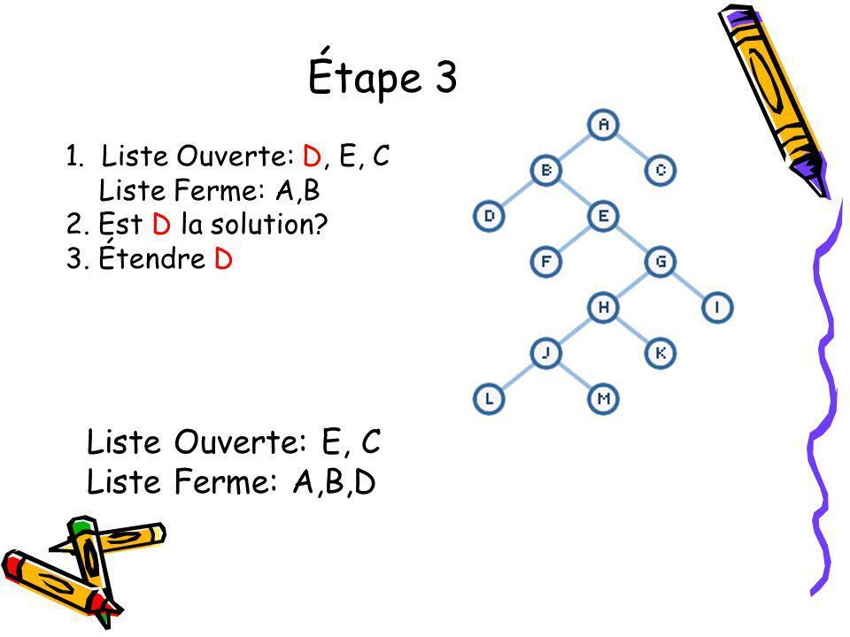 Étape 3 1. Liste Ouverte: D, E, C Liste Ferme: A,B 2. Est D la solution? 3. Étendre D Liste Ouverte: E, C Liste Ferme: A,B,D