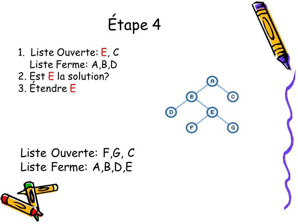Étape 4 1. Liste Ouverte: E, C Liste Ferme: A,B,D 2. Est E la solution? 3. Étendre E Liste Ouverte: F,G, C Liste Ferme: A,B,D,E