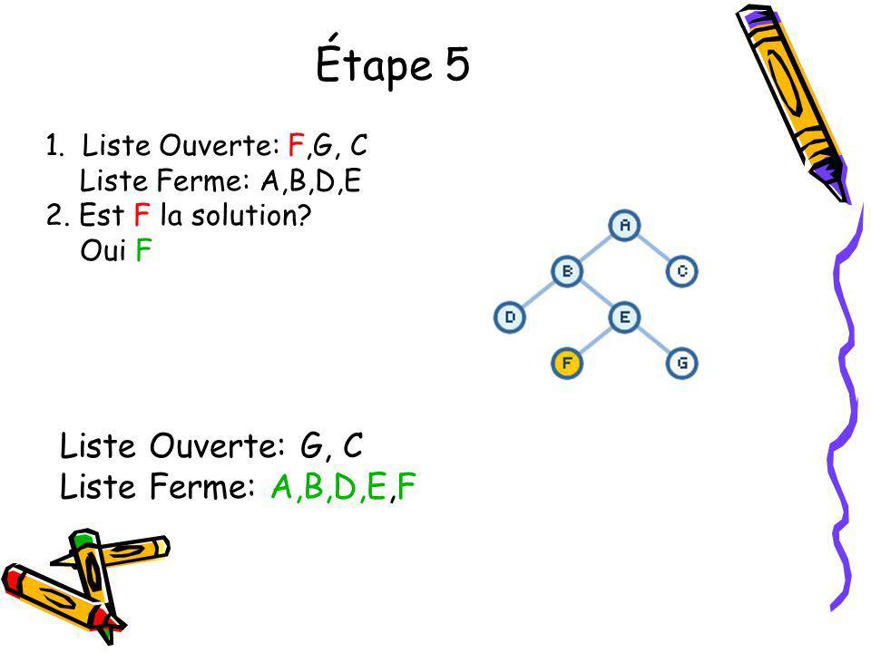 Étape 5 1. Liste Ouverte: F,G, C Liste Ferme: A,B,D,E 2. Est F la solution? Oui F Liste Ouverte: G, C Liste Ferme: A,B,D,E,F