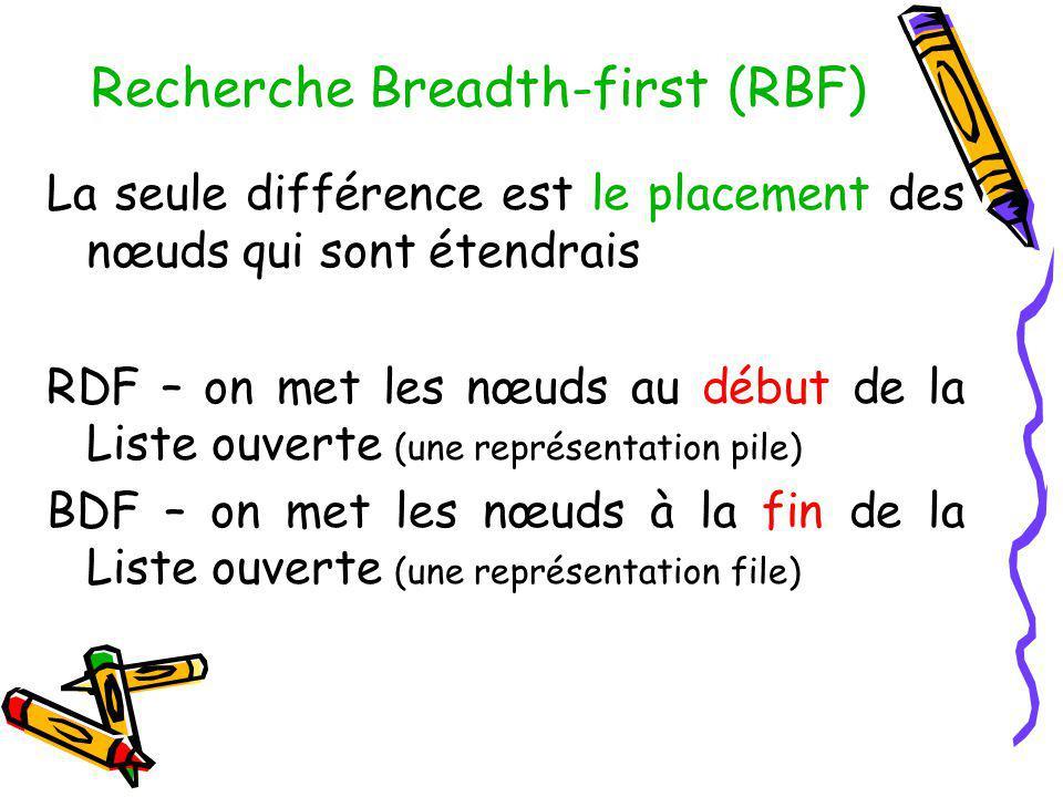 Recherche Breadth-first (RBF) La seule différence est le placement des nœuds qui sont étendrais RDF – on met les nœuds au début de la Liste ouverte (u