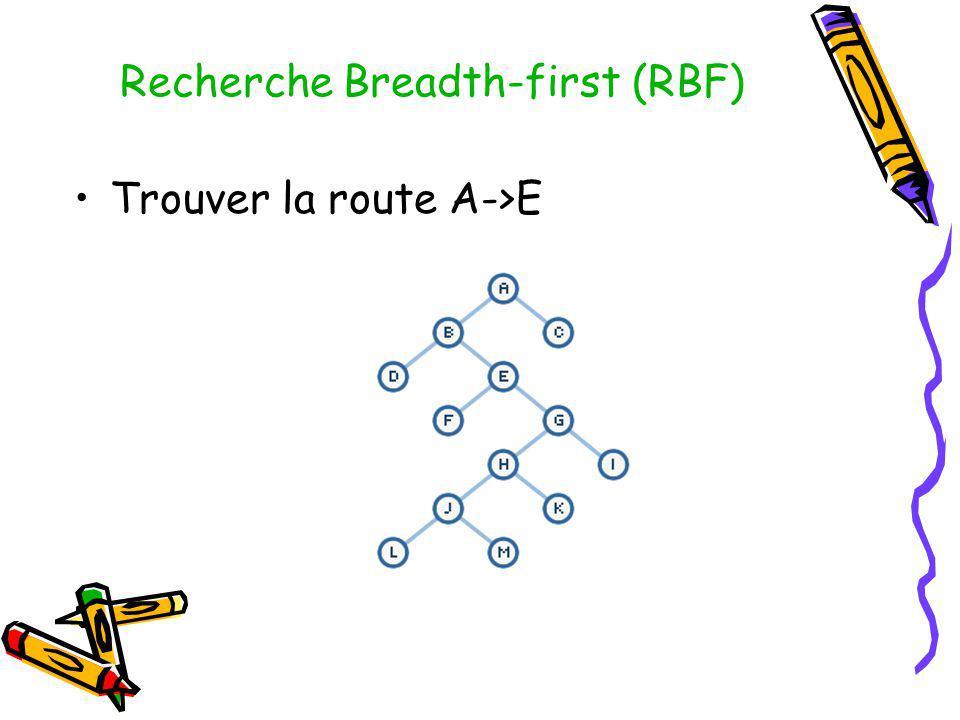 Recherche Breadth-first (RBF) Trouver la route A->E