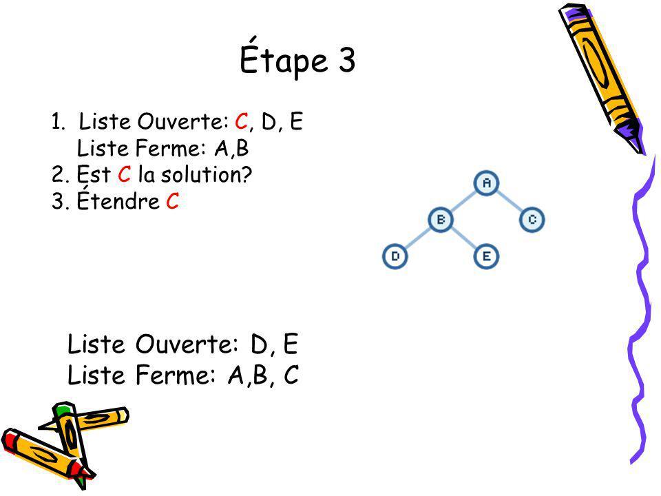 Étape 3 1. Liste Ouverte: C, D, E Liste Ferme: A,B 2. Est C la solution? 3. Étendre C Liste Ouverte: D, E Liste Ferme: A,B, C