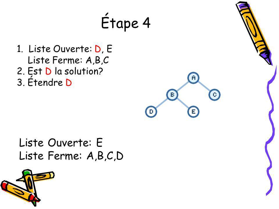 Étape 4 1. Liste Ouverte: D, E Liste Ferme: A,B,C 2. Est D la solution? 3. Étendre D Liste Ouverte: E Liste Ferme: A,B,C,D