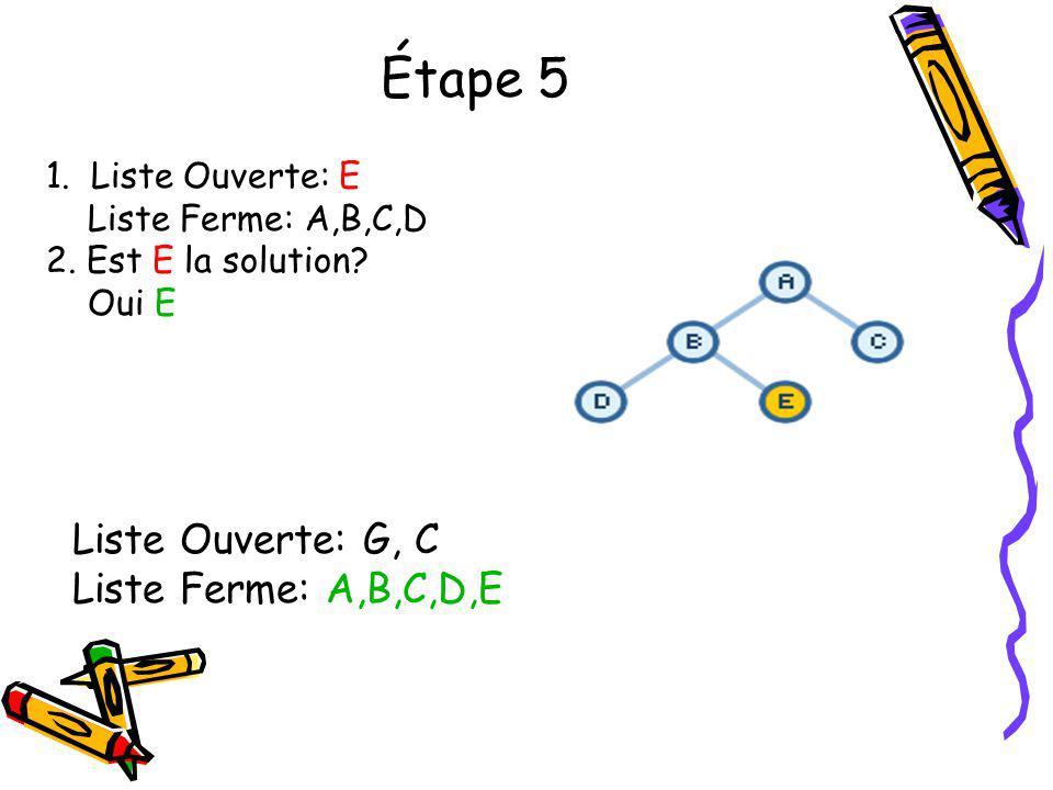 Étape 5 1. Liste Ouverte: E Liste Ferme: A,B,C,D 2. Est E la solution? Oui E Liste Ouverte: G, C Liste Ferme: A,B,C,D,E
