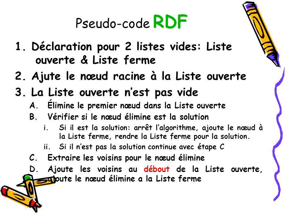 Pseudo-code RDF 1. Déclaration pour 2 listes vides: Liste ouverte & Liste ferme 2. Ajute le nœud racine à la Liste ouverte 3. La Liste ouverte nest pa