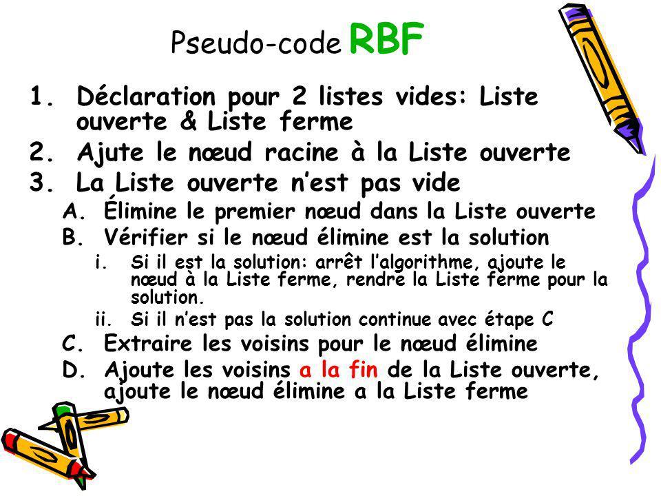 Pseudo-code RBF 1.Déclaration pour 2 listes vides: Liste ouverte & Liste ferme 2.Ajute le nœud racine à la Liste ouverte 3.La Liste ouverte nest pas v