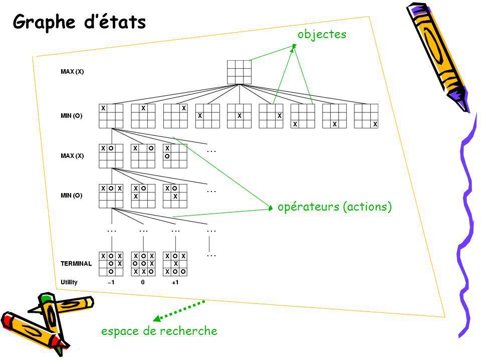 objectes opérateurs (actions) espace de recherche Graphe détats