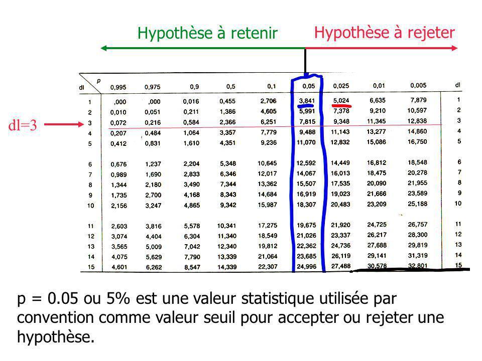 Hypothèse à rejeter Hypothèse à retenir p = 0.05 ou 5% est une valeur statistique utilisée par convention comme valeur seuil pour accepter ou rejeter une hypothèse.