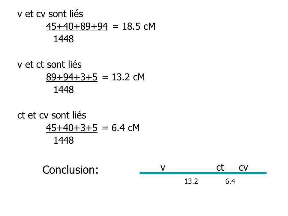 Types doctades A a A a A a A a a A a A a A A a a A a A a A A a 126 132 9 11 10 12 Total = 300 La distance du locus A/a du centromère est de: D = [9+11+10+12/300]/2 = 7 u.c Pourquoi divise t-on par 2.