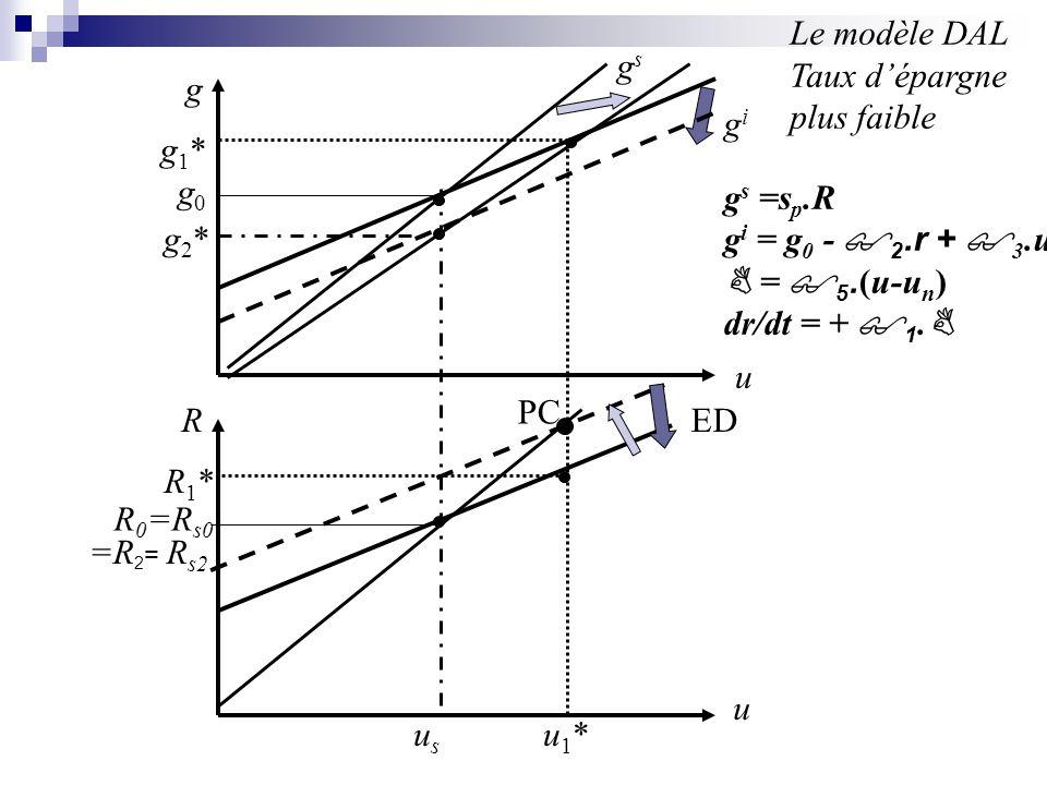 g u u R PC ED gsgs gigi u1*u1*usus R1*R1* g2*g2* g1*g1* Le modèle DAL Taux dépargne plus faible g s =s p.R g i = g 0 - 2.r + 3.u = 5. (u-u n ) dr/dt =