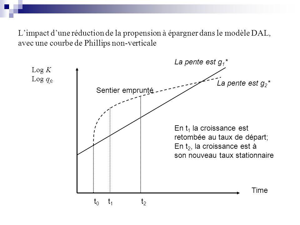 Limpact dune réduction de la propension à épargner dans le modèle DAL, avec une courbe de Phillips non-verticale Time Log K Log q fc La pente est g 1 * Sentier emprunté La pente est g 2 * t1t1 t0t0 t2t2 En t 1 la croissance est retombée au taux de départ; En t 2, la croissance est à son nouveau taux stationnaire