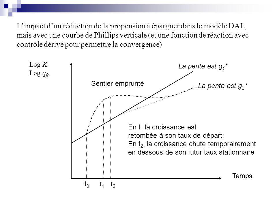 Limpact dun réduction de la propension à épargner dans le modèle DAL, mais avec une courbe de Phillips verticale (et une fonction de réaction avec contrôle dérivé pour permettre la convergence) Temps Log K Log q fc La pente est g 1 * Sentier emprunté La pente est g 2 * t1t1 t0t0 t2t2 En t 1 la croissance est retombée à son taux de départ; En t 2, la croissance chute temporairement en dessous de son futur taux stationnaire