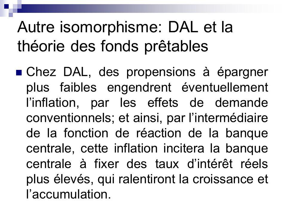Autre isomorphisme: DAL et la théorie des fonds prêtables Chez DAL, des propensions à épargner plus faibles engendrent éventuellement linflation, par