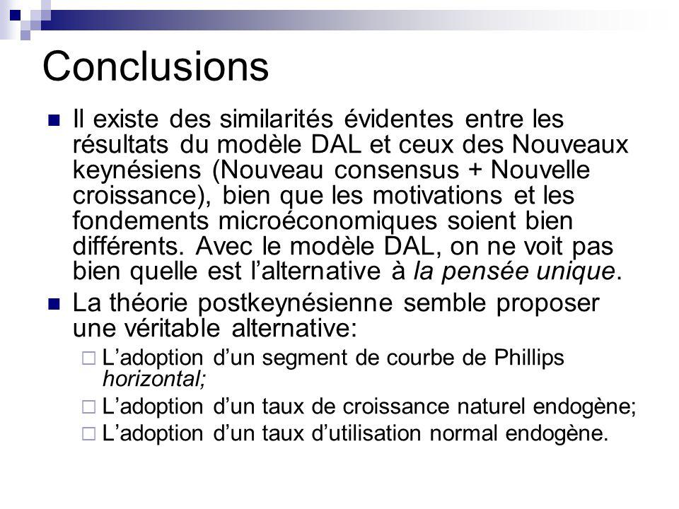 Conclusions Il existe des similarités évidentes entre les résultats du modèle DAL et ceux des Nouveaux keynésiens (Nouveau consensus + Nouvelle croiss