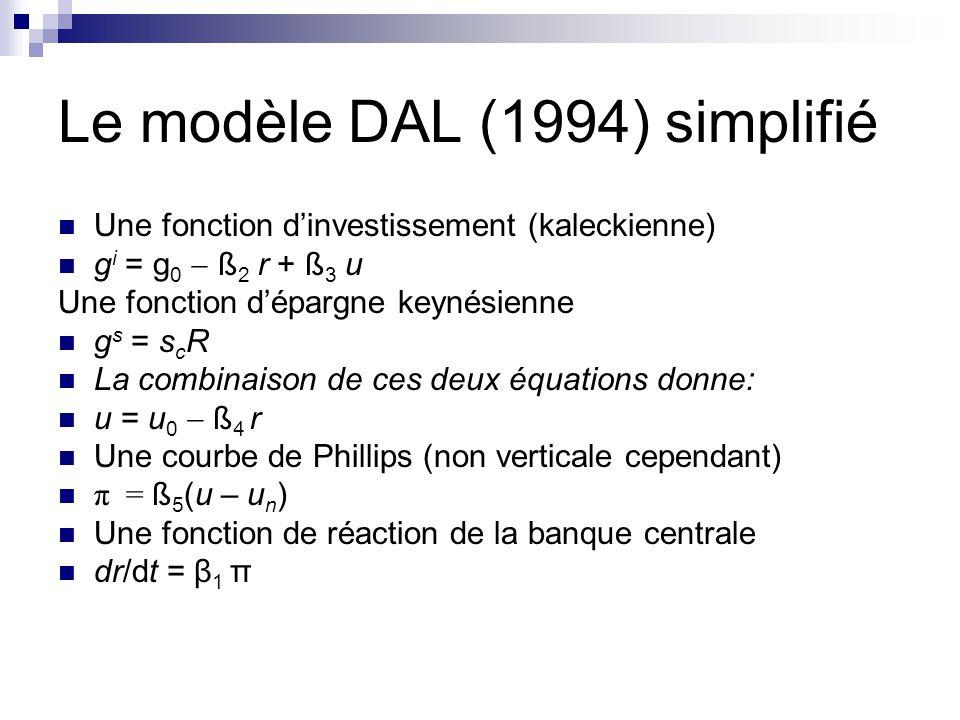 Le modèle DAL (1994) simplifié Une fonction dinvestissement (kaleckienne) g i = g 0 ß 2 r + ß 3 u Une fonction dépargne keynésienne g s = s c R La combinaison de ces deux équations donne: u = u 0 ß 4 r Une courbe de Phillips (non verticale cependant) π = ß 5 (u – u n ) Une fonction de réaction de la banque centrale dr/dt = β 1 π