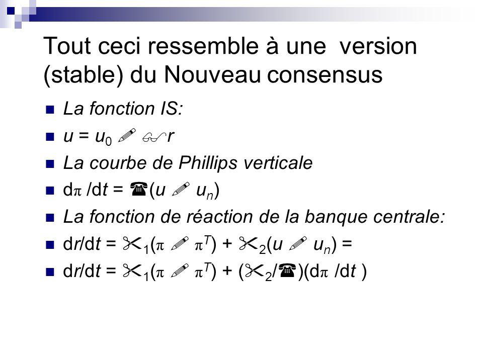 Tout ceci ressemble à une version (stable) du Nouveau consensus La fonction IS: u = u 0 ! $r La courbe de Phillips verticale d π /dt = ((u ! u n ) La