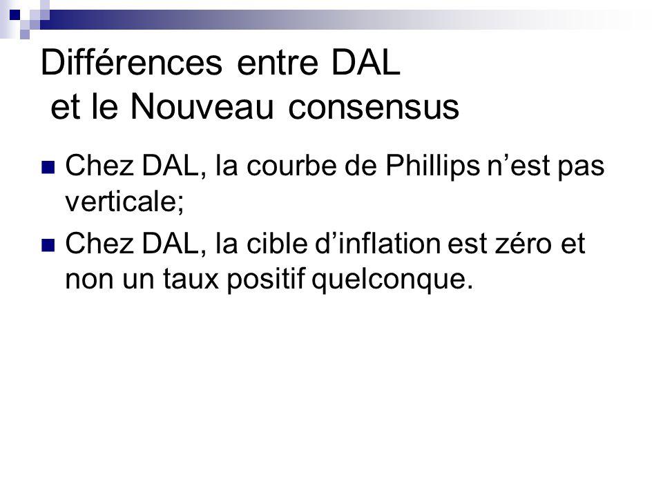Différences entre DAL et le Nouveau consensus Chez DAL, la courbe de Phillips nest pas verticale; Chez DAL, la cible dinflation est zéro et non un taux positif quelconque.