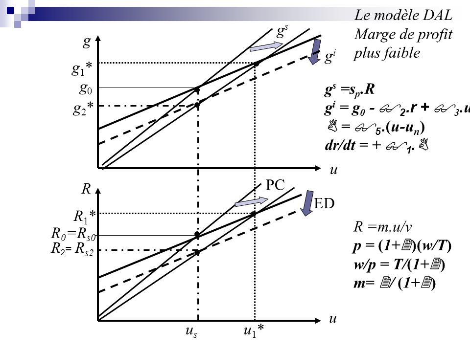 g u u R PC ED gsgs gigi u1*u1*usus R1*R1* g2*g2* g1*g1* Le modèle DAL Taux dépargne plus faible g s =s p.R g i = g 0 - 2.r + 3.u = 5.
