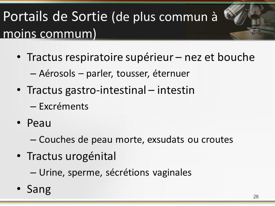 Portails de Sortie (de plus commun à moins commum) Tractus respiratoire supérieur – nez et bouche – Aérosols – parler, tousser, éternuer Tractus gastr