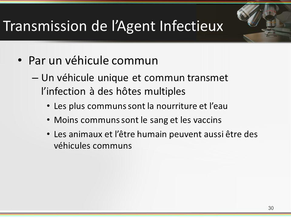 Transmission de lAgent Infectieux Par un véhicule commun – Un véhicule unique et commun transmet linfection à des hôtes multiples Les plus communs son