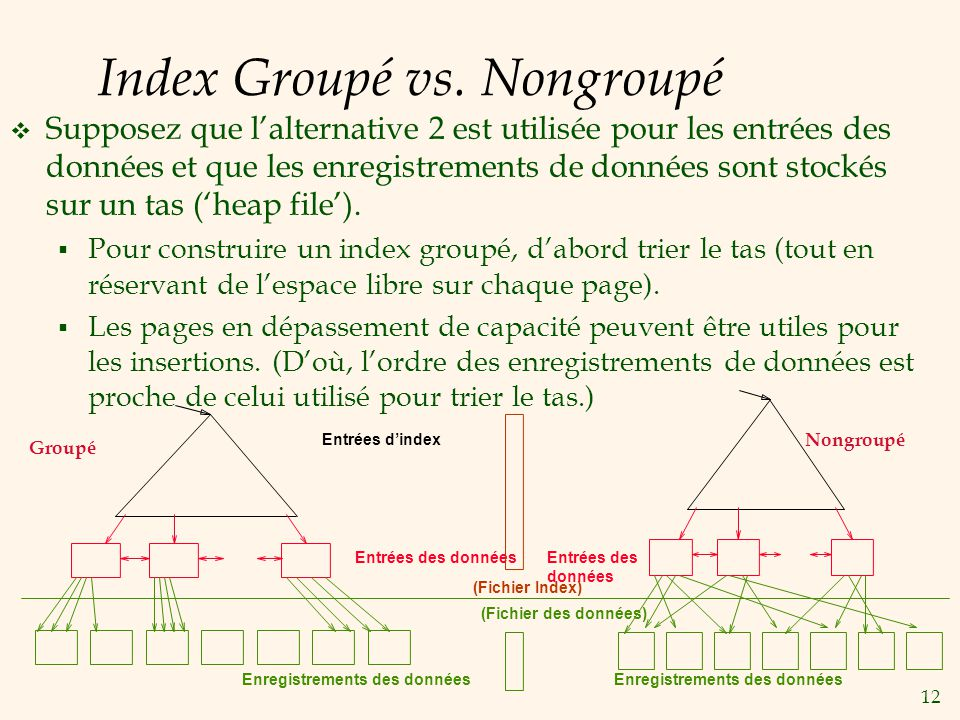 12 Index Groupé vs.