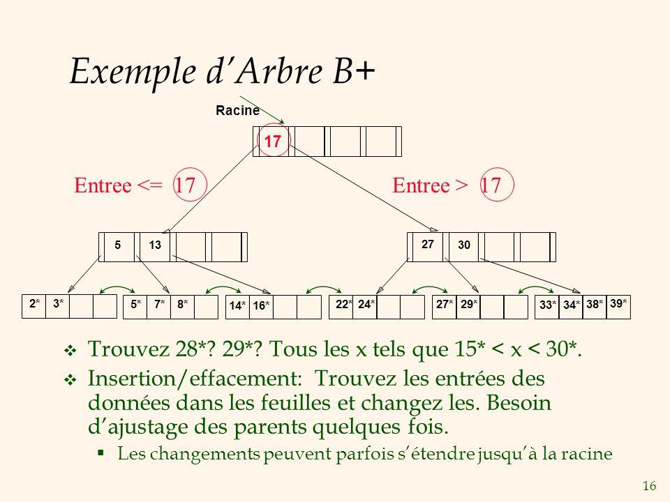 16 Exemple dArbre B+ Trouvez 28*? 29*? Tous les x tels que 15* < x < 30*. Insertion/effacement: Trouvez les entrées des données dans les feuilles et c