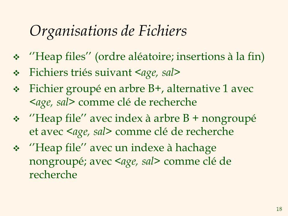 18 Organisations de Fichiers Heap files (ordre aléatoire; insertions à la fin) Fichiers triés suivant Fichier groupé en arbre B+, alternative 1 avec c