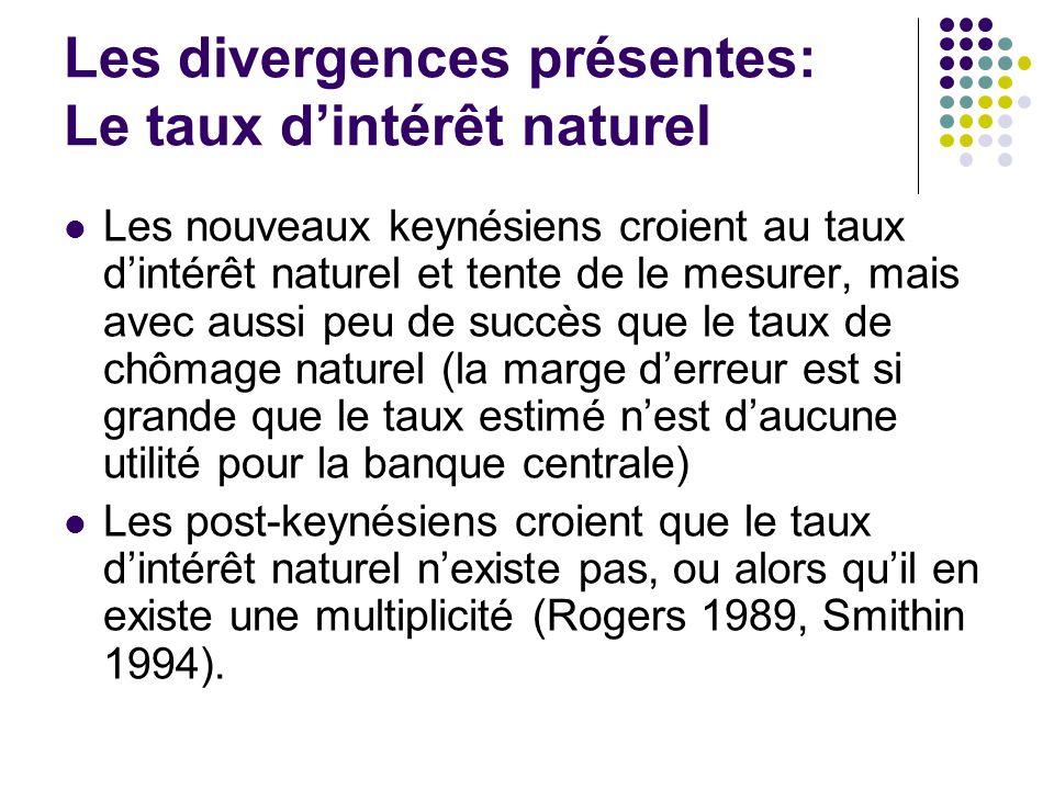 Les divergences présentes: Le taux dintérêt naturel Les nouveaux keynésiens croient au taux dintérêt naturel et tente de le mesurer, mais avec aussi p