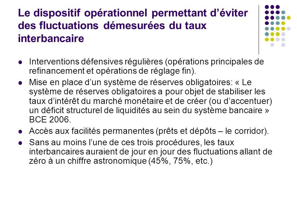 Le dispositif opérationnel permettant déviter des fluctuations démesurées du taux interbancaire Interventions défensives régulières (opérations princi