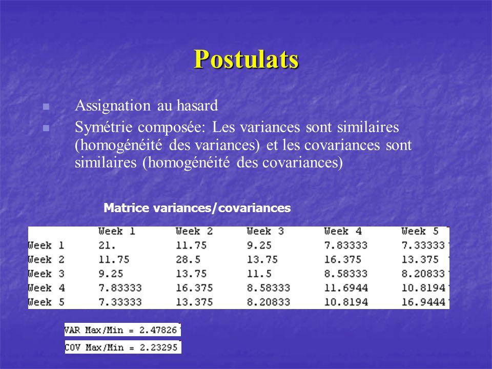 Postulats Assignation au hasard Symétrie composée: Les variances sont similaires (homogénéité des variances) et les covariances sont similaires (homog