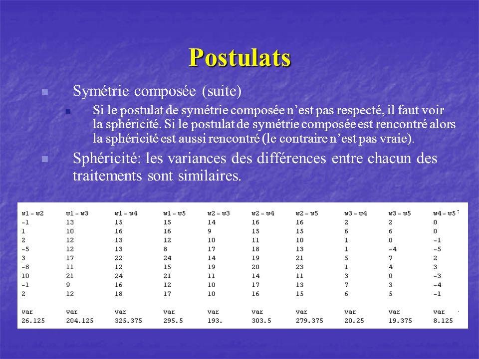 Postulats Symétrie composée (suite) Si le postulat de symétrie composée nest pas respecté, il faut voir la sphéricité. Si le postulat de symétrie comp