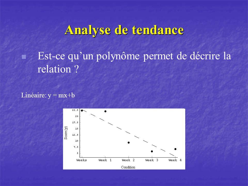 Analyse de tendance Est-ce quun polynôme permet de décrire la relation ? Linéaire: y = mx+b