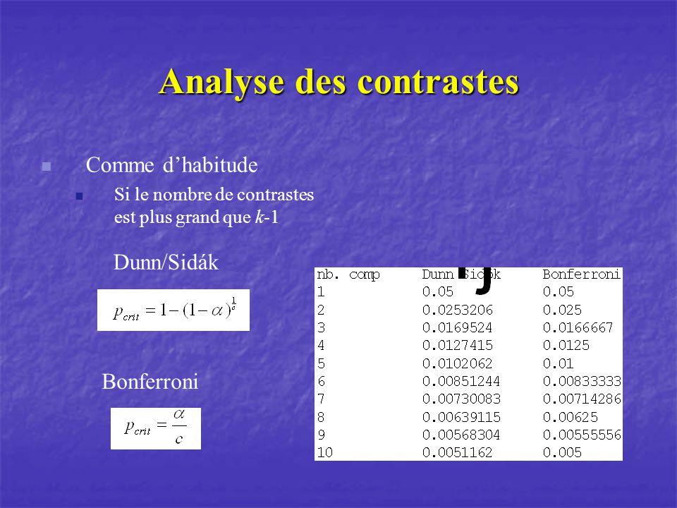 Analyse des contrastes Comme dhabitude Si le nombre de contrastes est plus grand que k-1 Dunn/Sidák Bonferroni