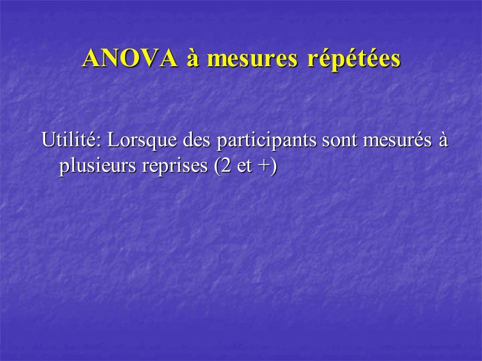 ANOVA à mesures répétées Utilité: Lorsque des participants sont mesurés à plusieurs reprises (2 et +)