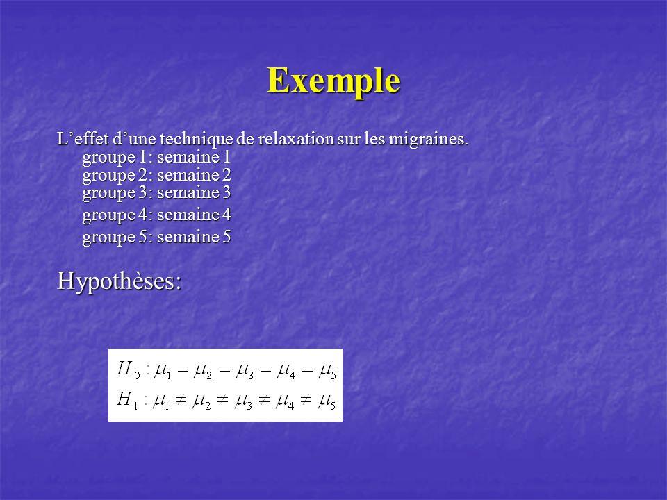 Variance En ANOVA simple, la séparation des sommes de carrés (variation) est faite selon: Variation totale = inter groupe + intra groupe On utilisant les même sujets on arrive à séparer la variation intra groupe en variation inter sujets et en variation intra sujets.
