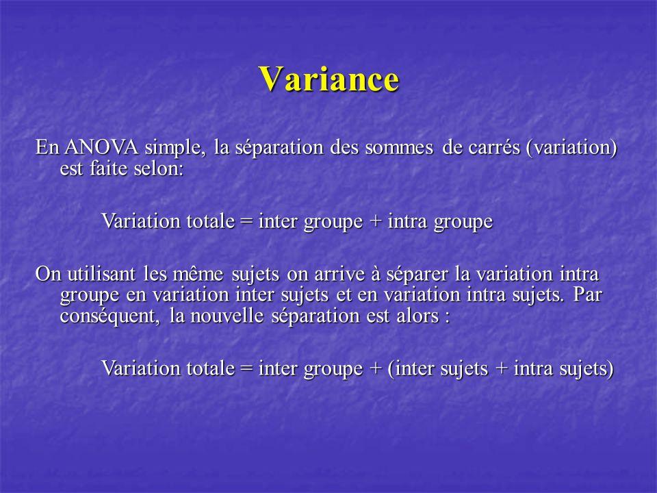 Variance En ANOVA simple, la séparation des sommes de carrés (variation) est faite selon: Variation totale = inter groupe + intra groupe On utilisant