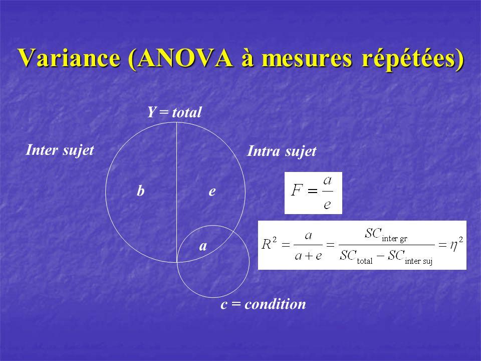 Variance (ANOVA à mesures répétées) a c = condition e Y = total b Intra sujet Inter sujet