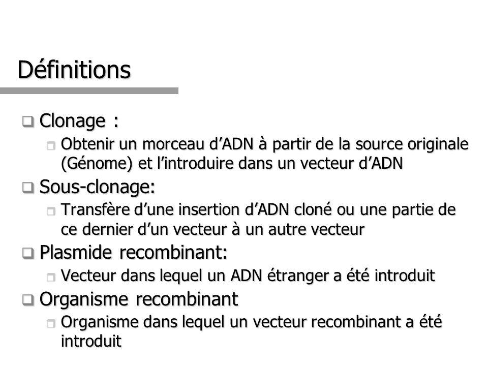 Définitions Clonage : Clonage : Obtenir un morceau dADN à partir de la source originale (Génome) et lintroduire dans un vecteur dADN Obtenir un morceau dADN à partir de la source originale (Génome) et lintroduire dans un vecteur dADN Sous-clonage: Sous-clonage: Transfère dune insertion dADN cloné ou une partie de ce dernier dun vecteur à un autre vecteur Transfère dune insertion dADN cloné ou une partie de ce dernier dun vecteur à un autre vecteur Plasmide recombinant: Plasmide recombinant: Vecteur dans lequel un ADN étranger a été introduit Vecteur dans lequel un ADN étranger a été introduit Organisme recombinant Organisme recombinant Organisme dans lequel un vecteur recombinant a été introduit Organisme dans lequel un vecteur recombinant a été introduit