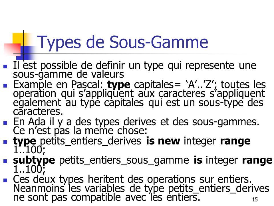 15 Types de Sous-Gamme Il est possible de definir un type qui represente une sous-gamme de valeurs Example en Pascal: type capitales= A..Z; toutes les