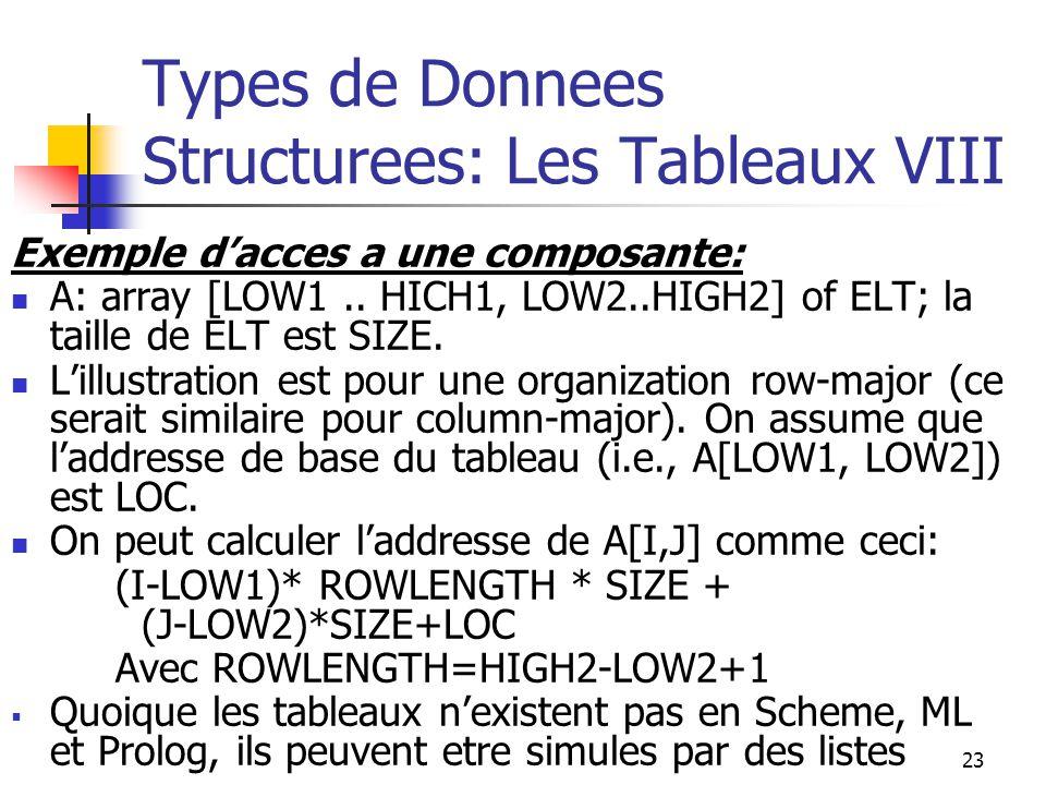 23 Types de Donnees Structurees: Les Tableaux VIII Exemple dacces a une composante: A: array [LOW1.. HICH1, LOW2..HIGH2] of ELT; la taille de ELT est