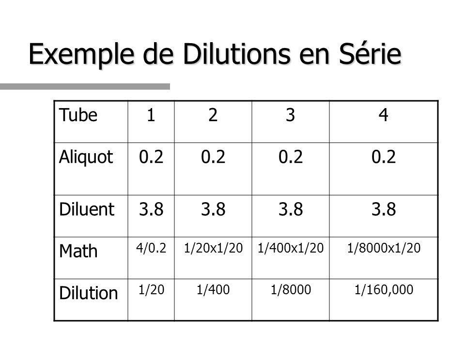 Exemple de Dilutions en Série Tube1234 Aliquot0.2 Diluent3.8 Math 4/0.21/20x1/201/400x1/201/8000x1/20 Dilution 1/201/4001/80001/160,000