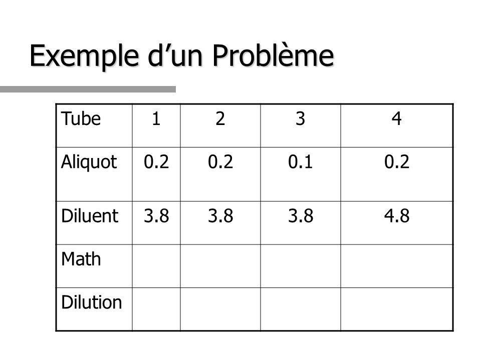Exemple dun Problème Tube1234 Aliquot0.2 0.10.2 Diluent3.8 4.8 Math Dilution
