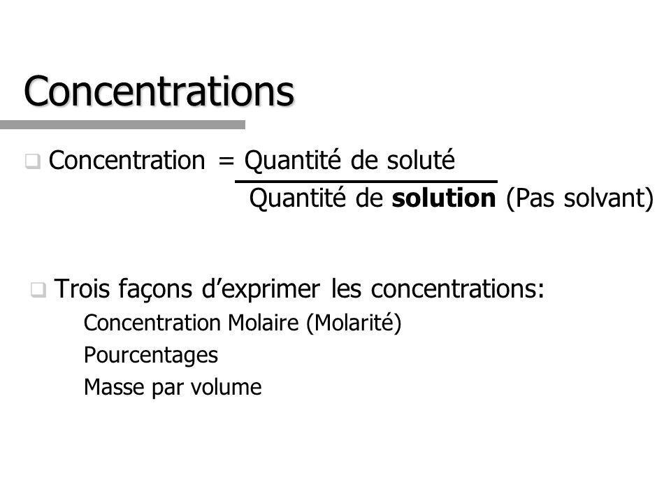 Concentration = Quantité de soluté Quantité de solution (Pas solvant) Trois façons dexprimer les concentrations: Concentration Molaire (Molarité) Pour