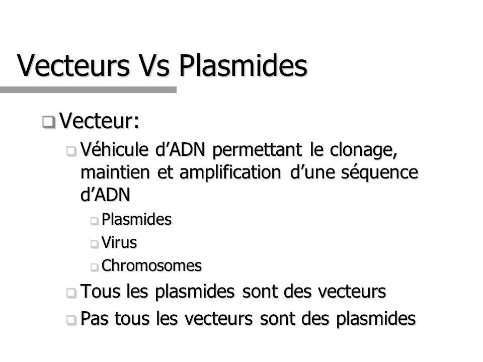 Vecteurs Vs Plasmides Vecteur: Vecteur: Véhicule dADN permettant le clonage, maintien et amplification dune séquence dADN Véhicule dADN permettant le