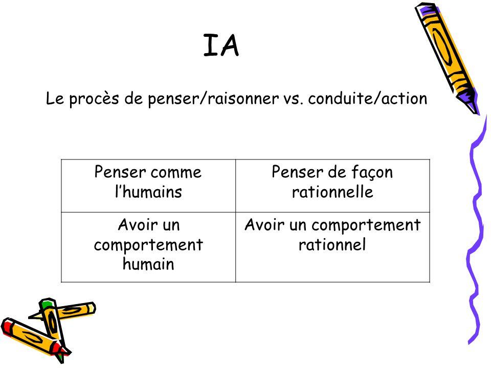 IA Penser comme lhumains Penser de façon rationnelle Avoir un comportement humain Avoir un comportement rationnel Le procès de penser/raisonner vs.